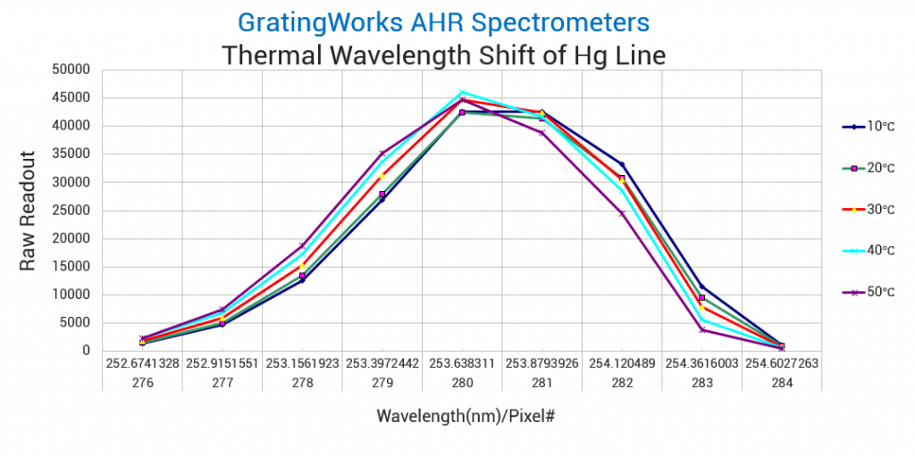 AHR Spectrometer Thermal wavelength drift