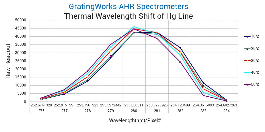 AHR Spectrometers