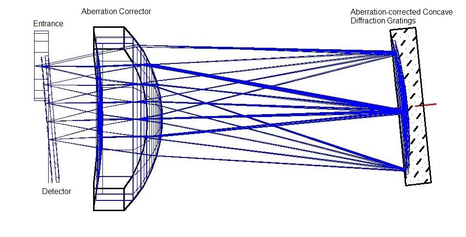 Concavus Optical Design