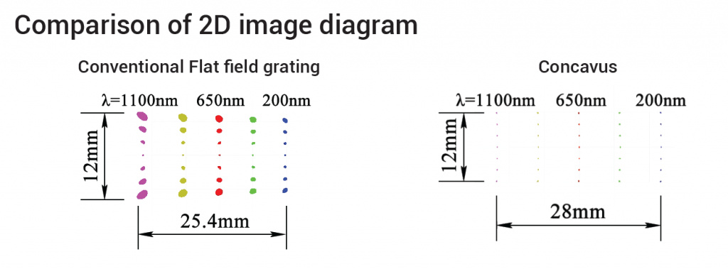 Concave grating spectrometer spot diagram comparison